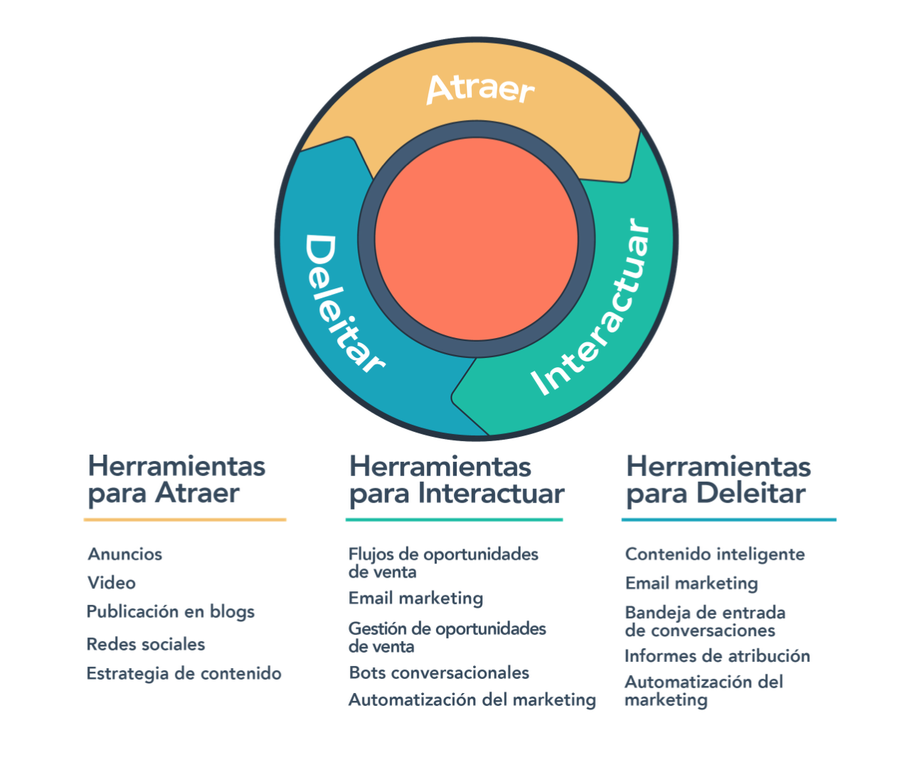Inbound Marketing para tu negocio